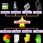 Những lưu ý khi lựa chọn phần mềm bán hàng,nhung luu y khi lua chon phan mem ban hang